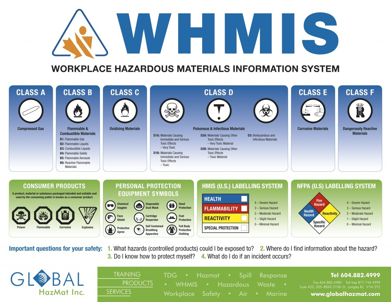 Whmis Poster 24x36 Lamintated